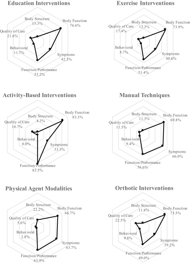 Hand therapy interventions, outcomes, and diagnoses