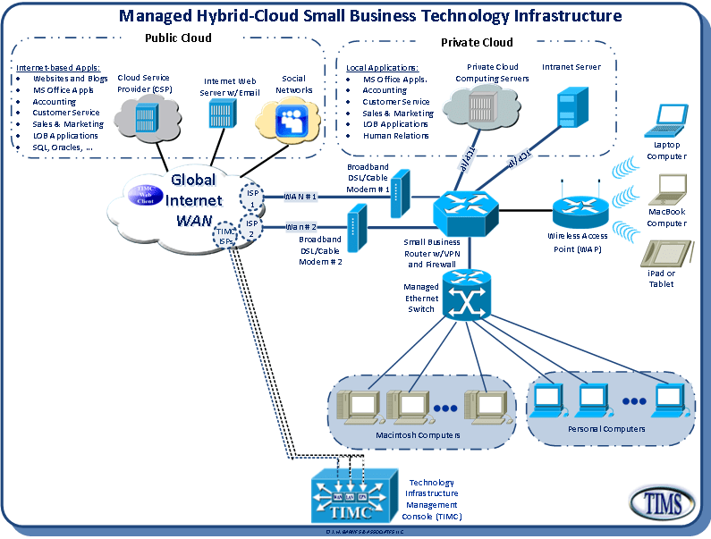 Technology Infrastructure Management Services Cloud Computing