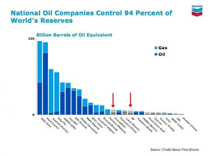 National Oil Companies Control 94 Percent of the World's Oil