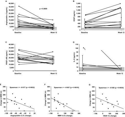 Exercise improvement and plasma biomarker changes with