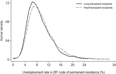High Local Unemployment Rates Limit Work after Lung