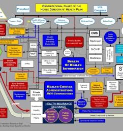 health plan org chart [ 1056 x 816 Pixel ]