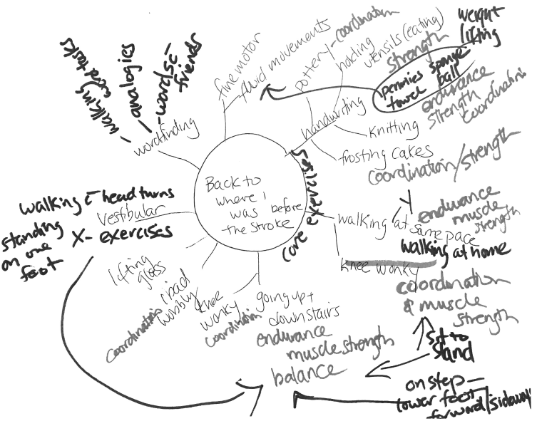 Mind Mapping: Using Visual Thinking to Improve Patient
