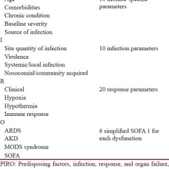 Modified Sofa Score Calculator Htl Reclining Reviews View Image Table 9 Differences Between Predisposing Factors Infection Response And Organ Failure Neo