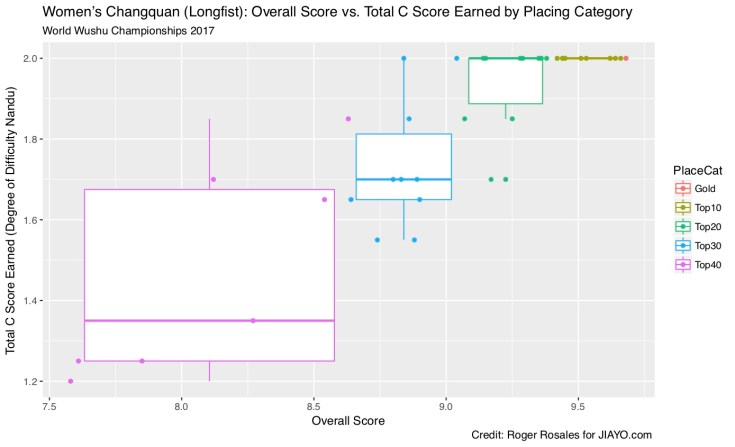 Women's Changquan Overal Score vs. Total C Score by Placing Box Plot
