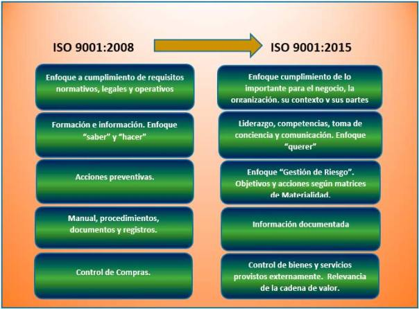 transición a ISO 9001:2015