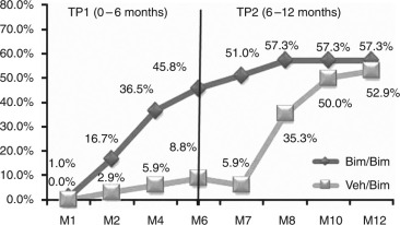 Safety and Efficacy of Bimatoprost Solution 0.03% Topical