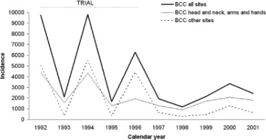 The Effect of Skin Examination Surveys on the Incidence of