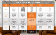 Chart of how to choose the right heater. The functions of various heaters and how they work!