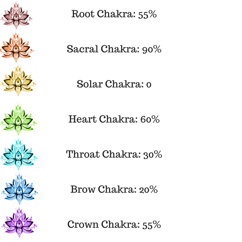 Chakras and Romance