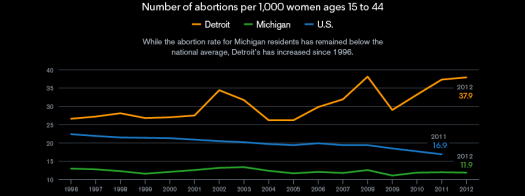 Abortion rate Detroit related to preemie rate