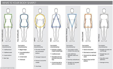 Size: Body Types