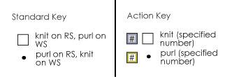 Charting Perspective: Both Keys