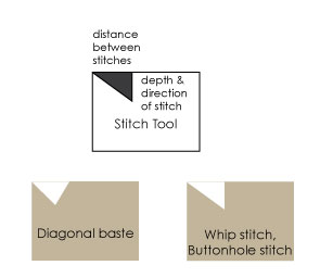 Sewing Embellishments: handy tool