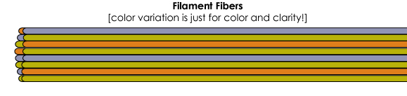 Yarn Fibers: Filament fibers