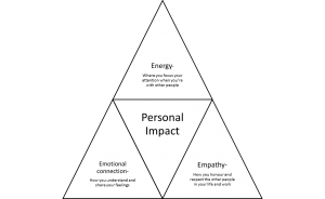 Personal impact and how to get more of it