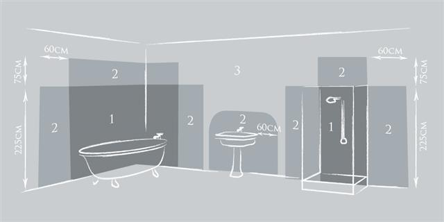 jim lawrence guide to safe bathroom