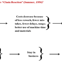 Deming Chain Reaction Diagram 1986 Toyota Pickup Wiring Continuing Absence Of Long Term Constancy Purpose Jim Leonard This Was Post War 1950 Japan Parts The Country Still Devastated And Buried In Rubble From World Ii Some People Didn T Know What They Were Going To
