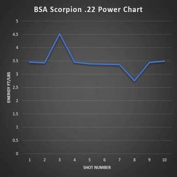 BSA Scorpion .22 Power Chart