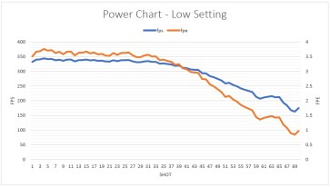 The Challenger Arms Corporation Plainsman (CO₂) gas pistol power chart - low power setting.