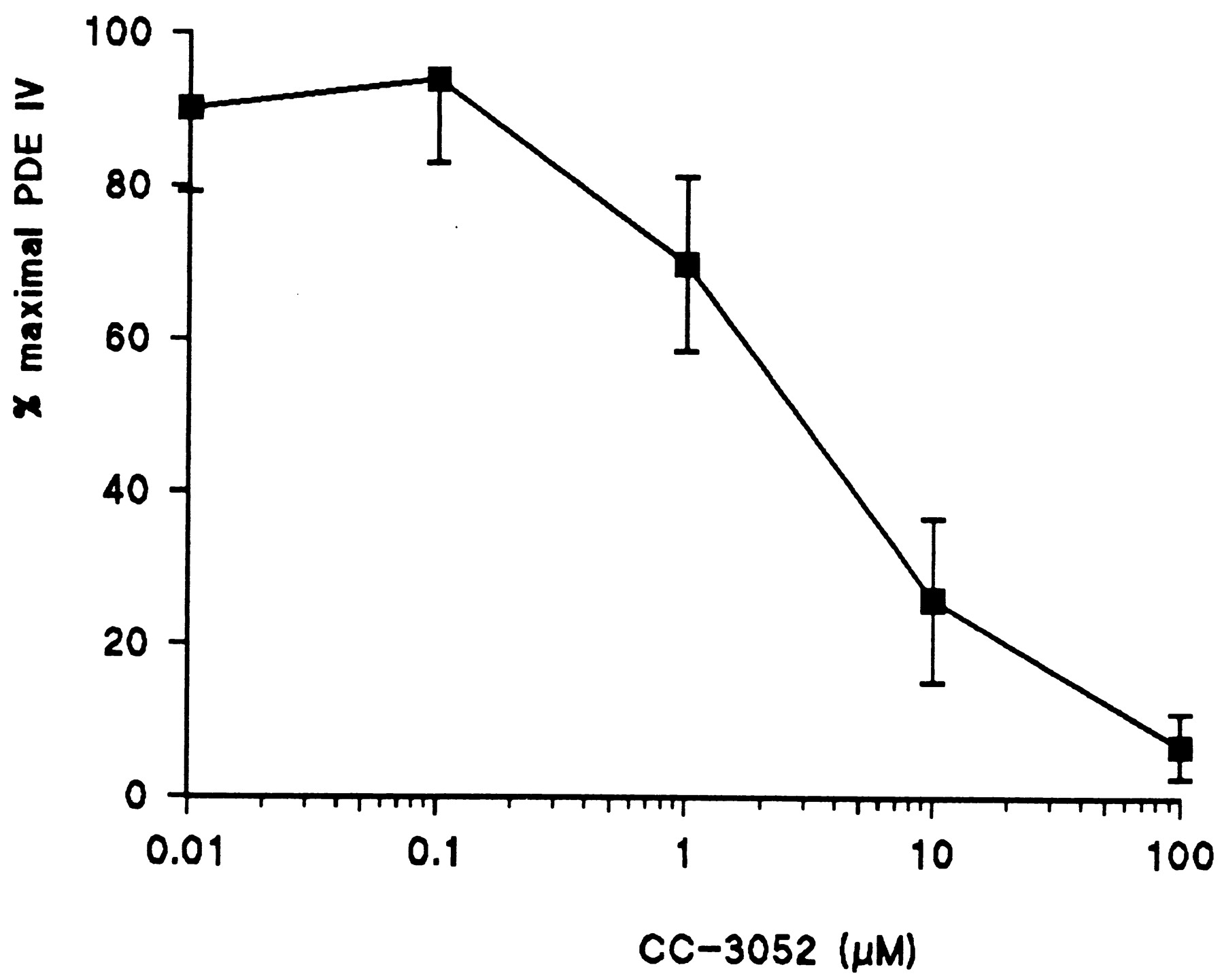 CC-3052: A Water-Soluble Analog of Thalidomide and Potent