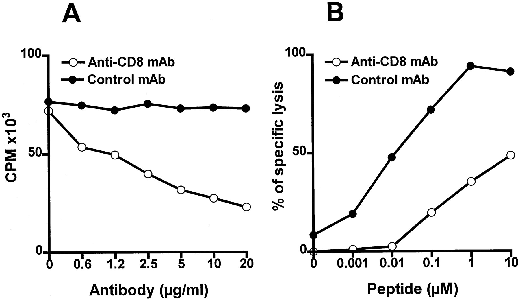 Naive CD8+ T Cells Do Not Require Costimulation for