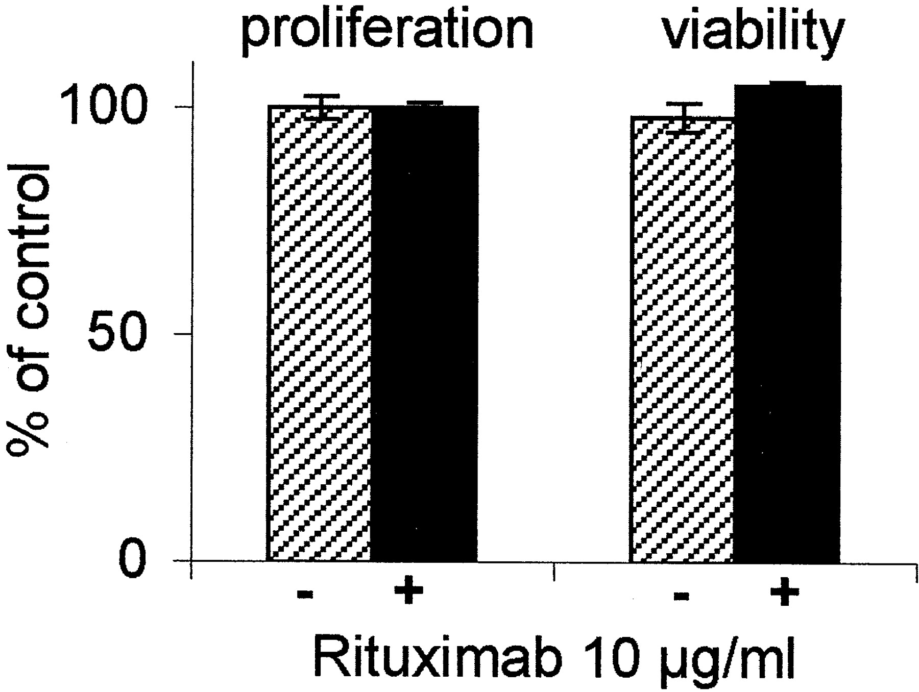 Complement Activation Determines the Therapeutic Activity