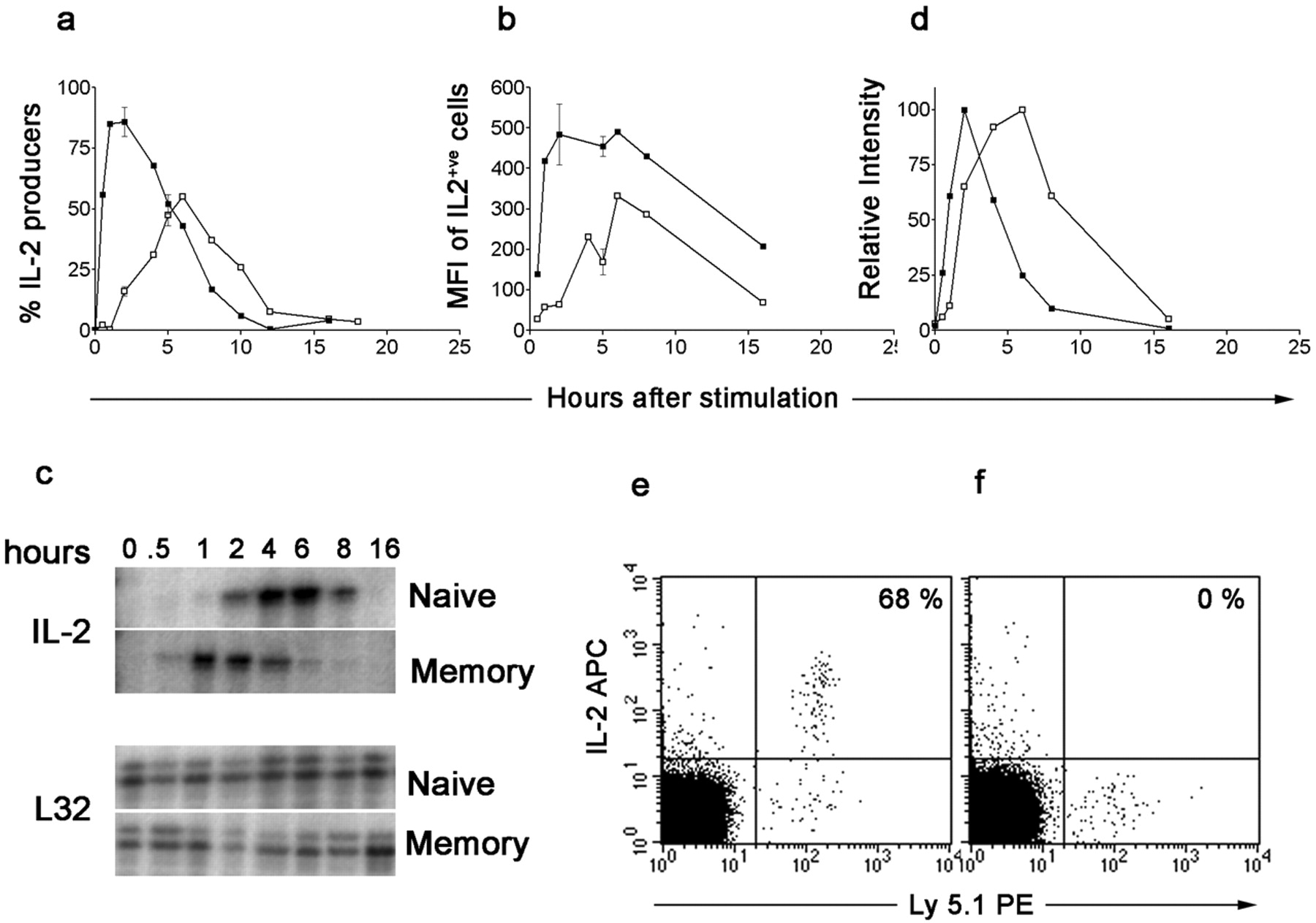 IL-2 Secretion by CD4+ T Cells In Vivo Is Rapid, Transient