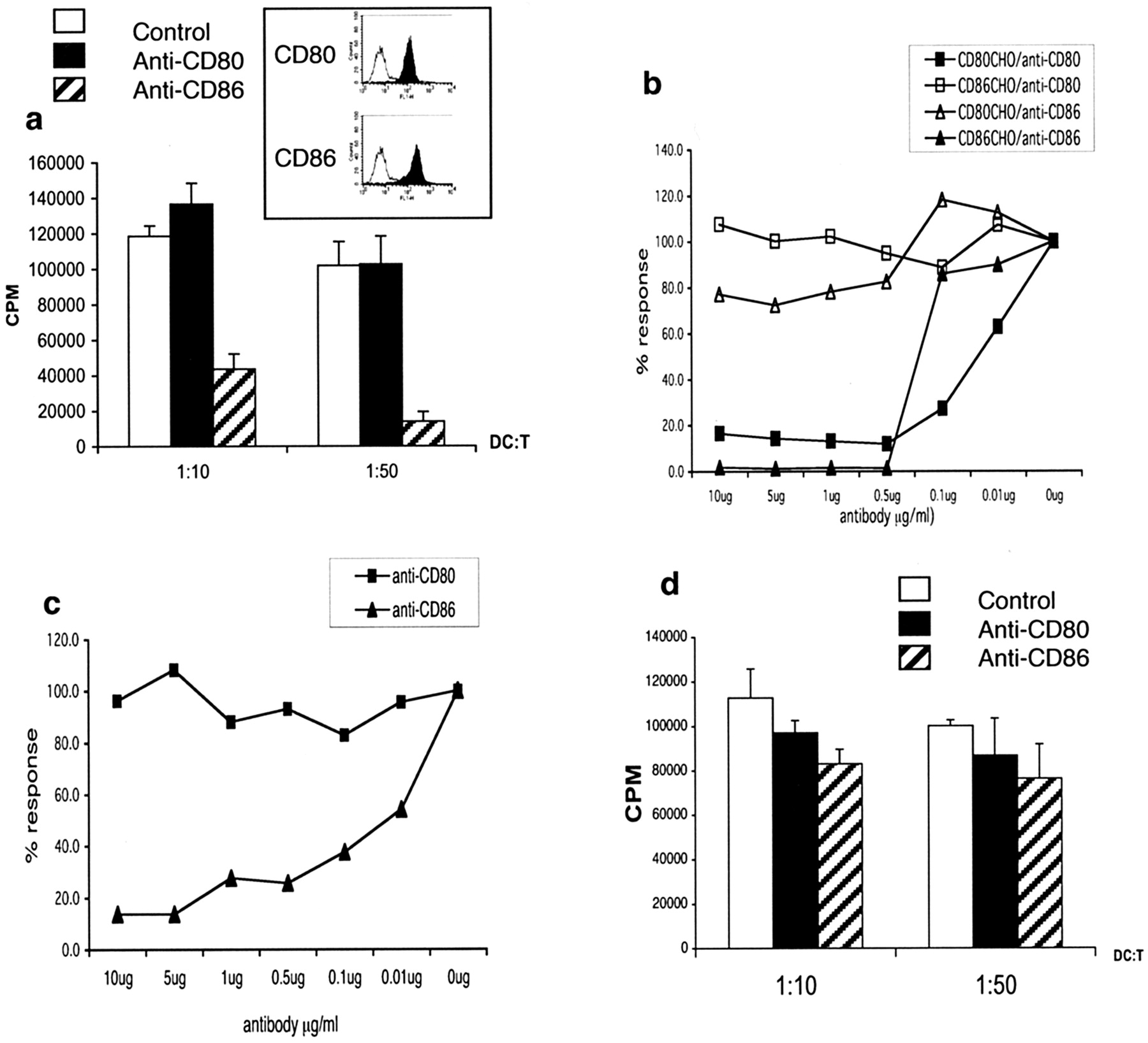 CD86 and CD80 Differentially Modulate the Suppressive