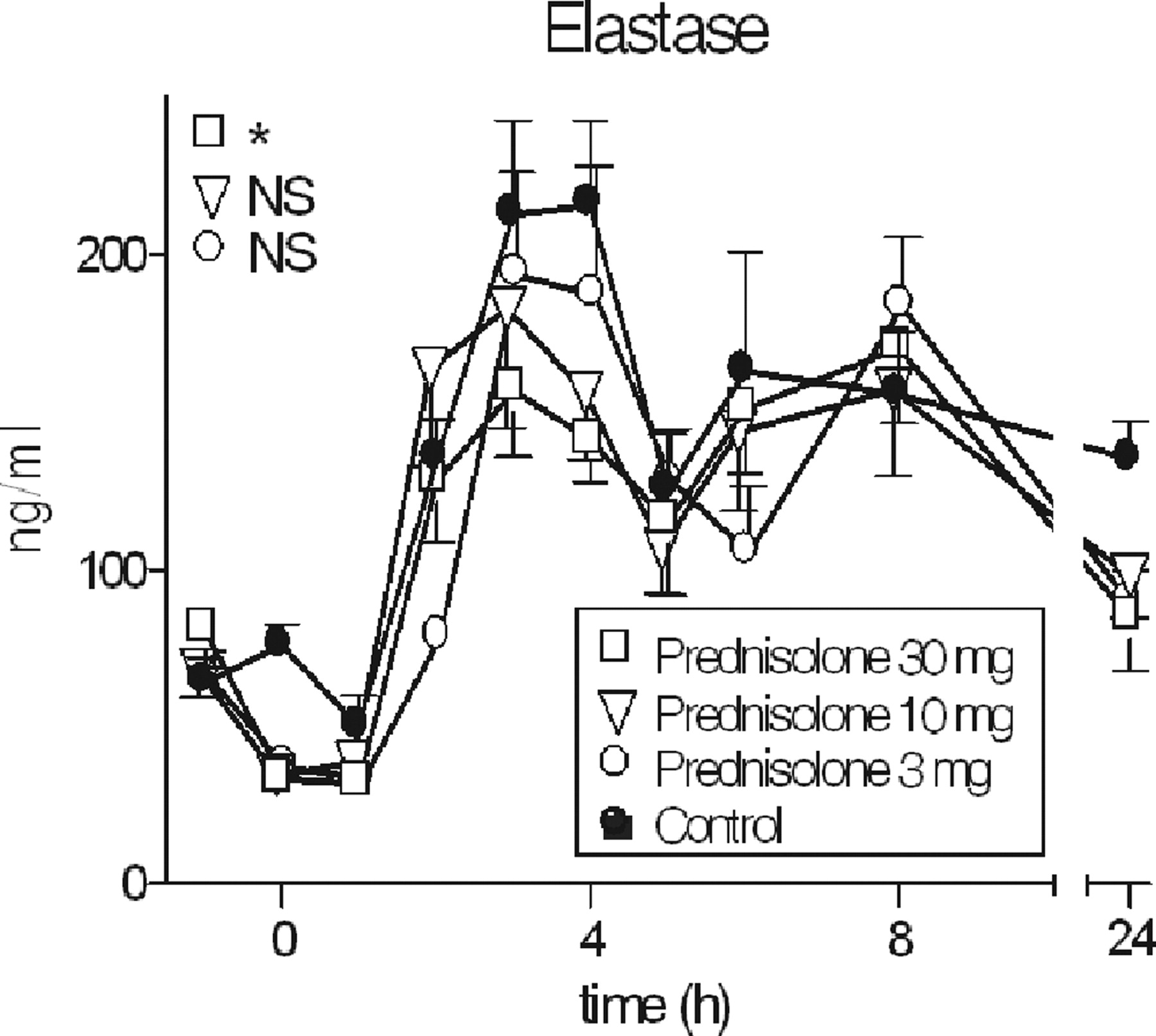Prednisolone Dose-Dependently Influences Inflammation and