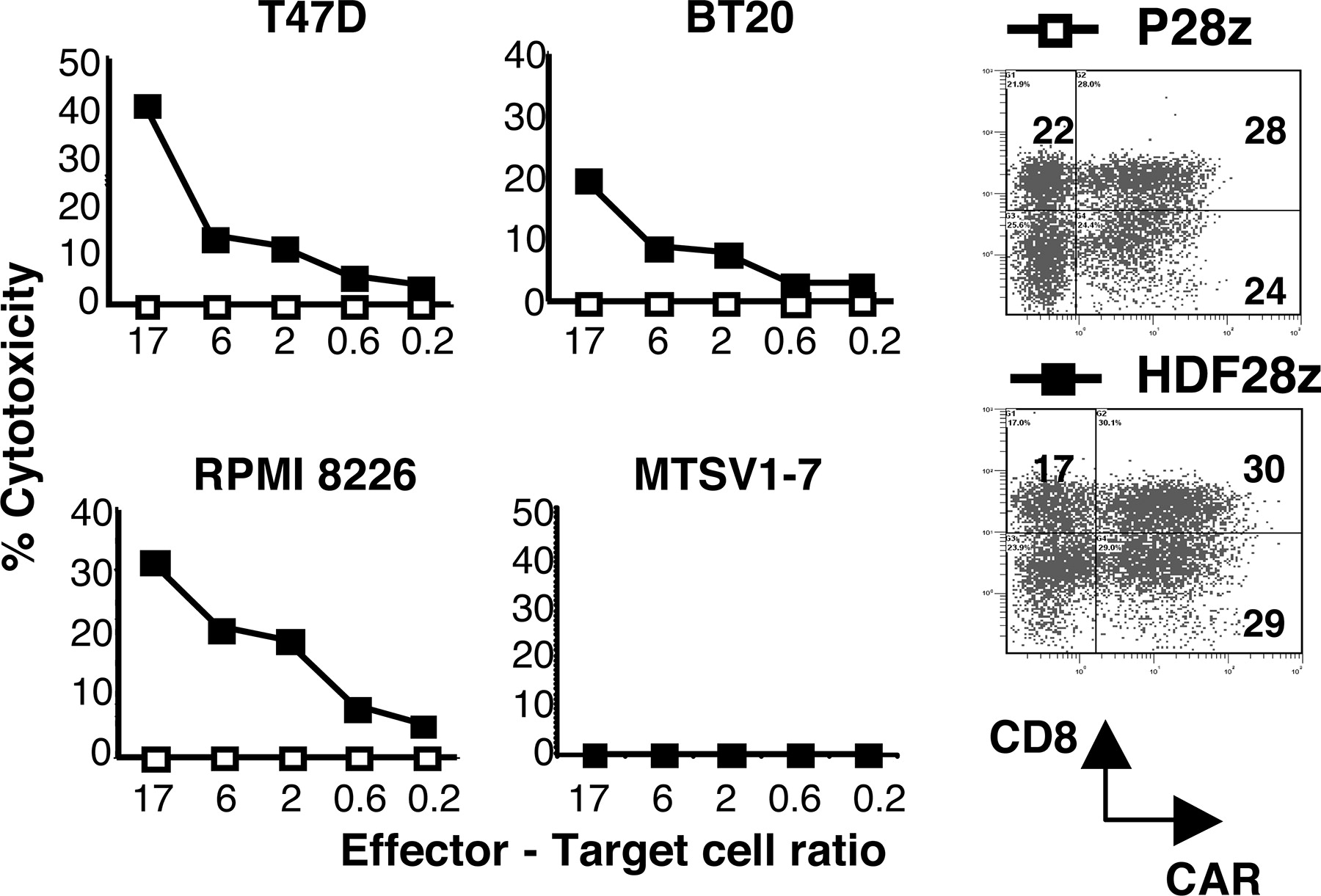 Retargeting of Human T Cells to Tumor-Associated MUC1: The