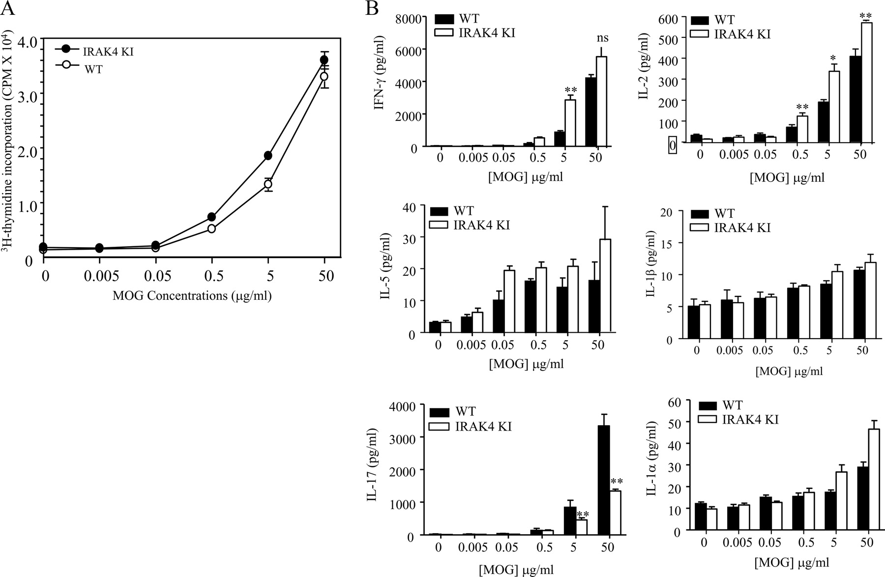 IRAK4 Kinase Activity Is Required for Th17 Differentiation