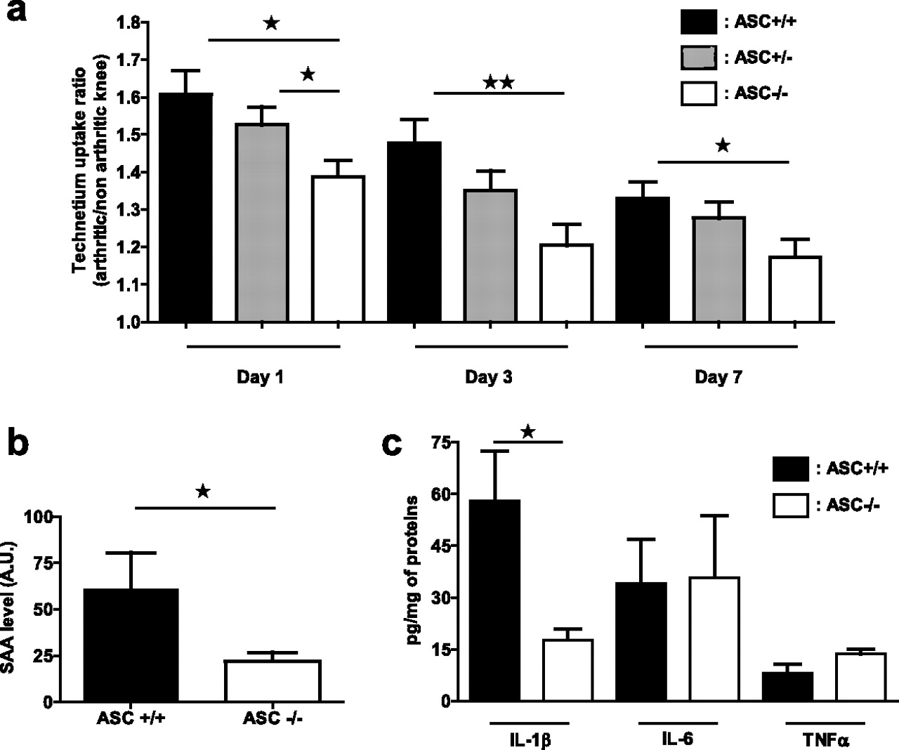 Inflammatory Role of ASC in Antigen-Induced Arthritis Is