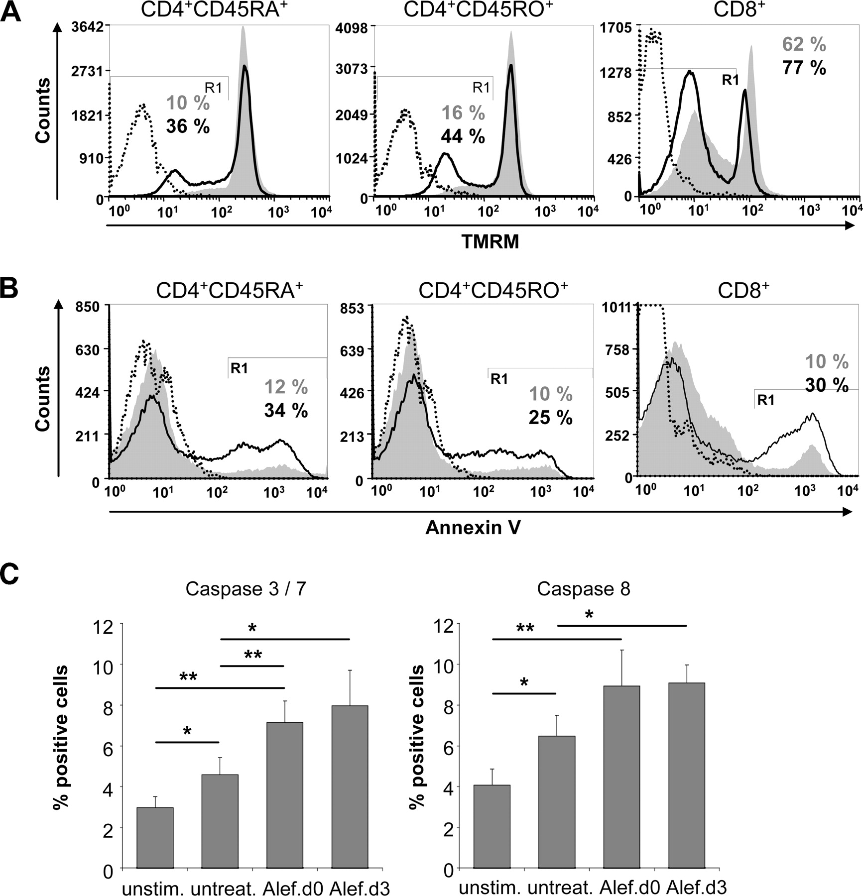 Expression of Tolerance Associated Gene-1, a Mitochondrial