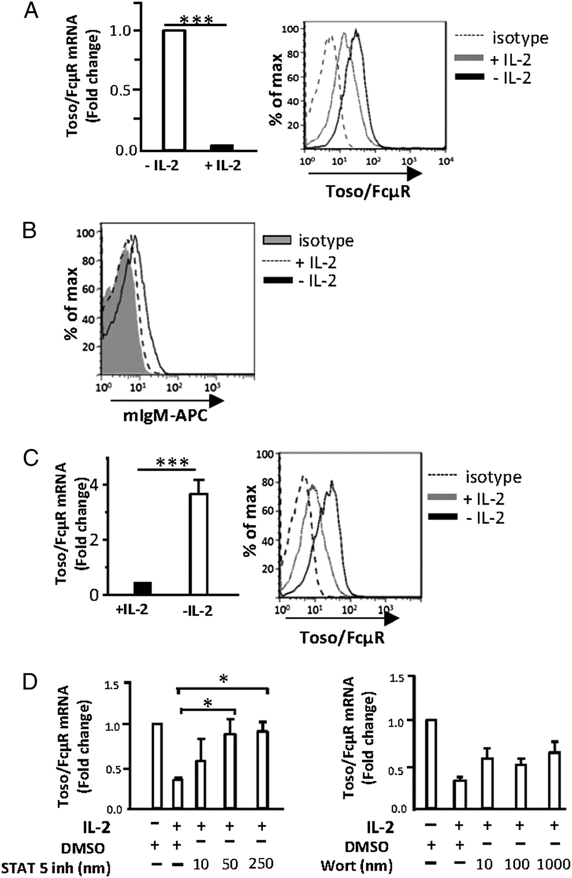 Toso, a Functional IgM Receptor, Is Regulated by IL-2 in T