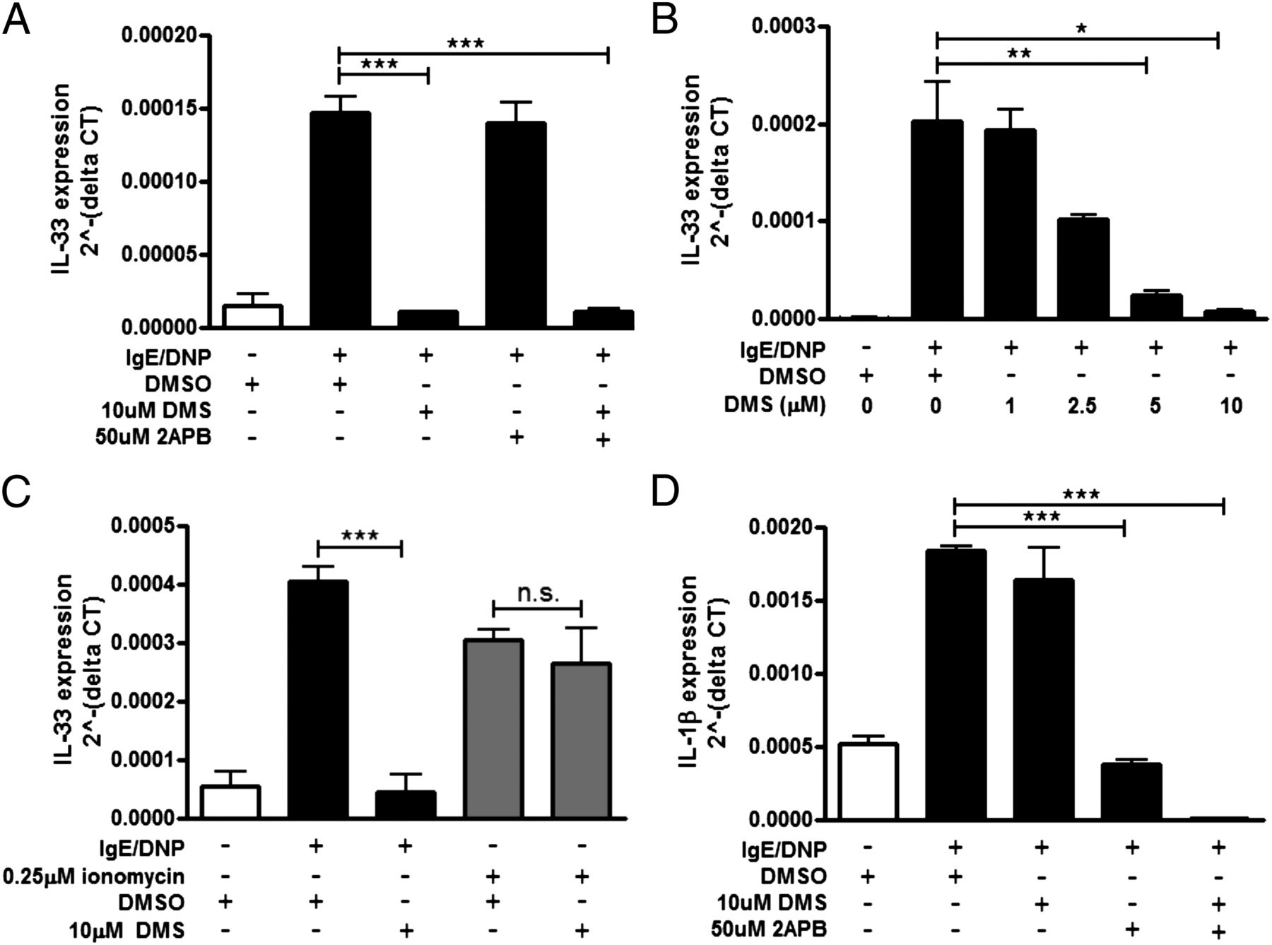 Inducible IL-33 Expression by Mast Cells Is Regulated by a