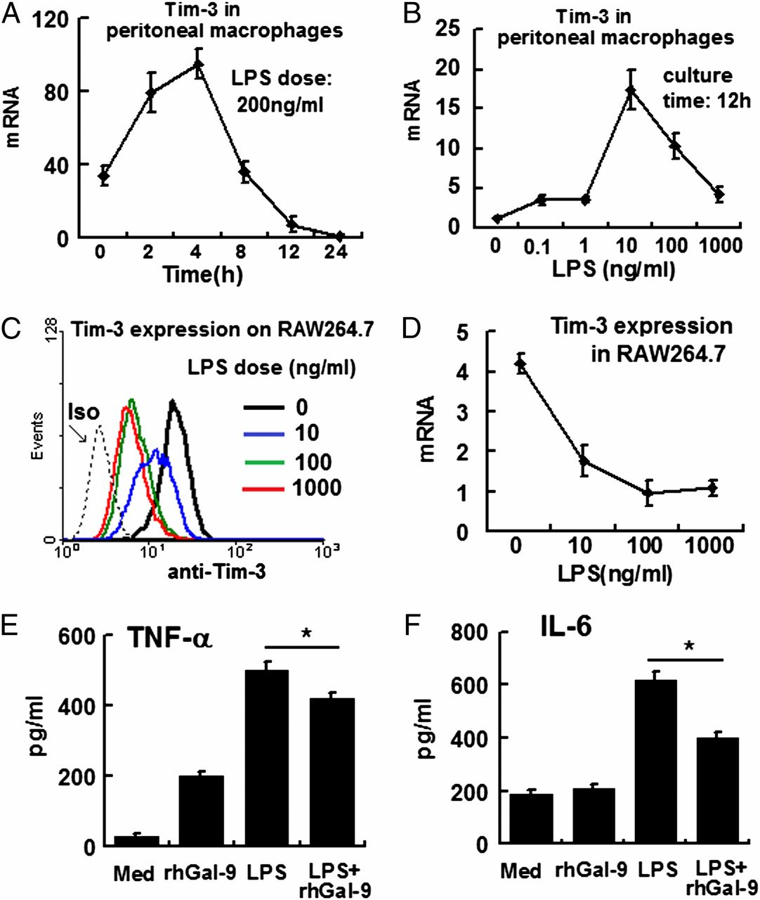T Cell Ig Mucin-3 Promotes Homeostasis of Sepsis by