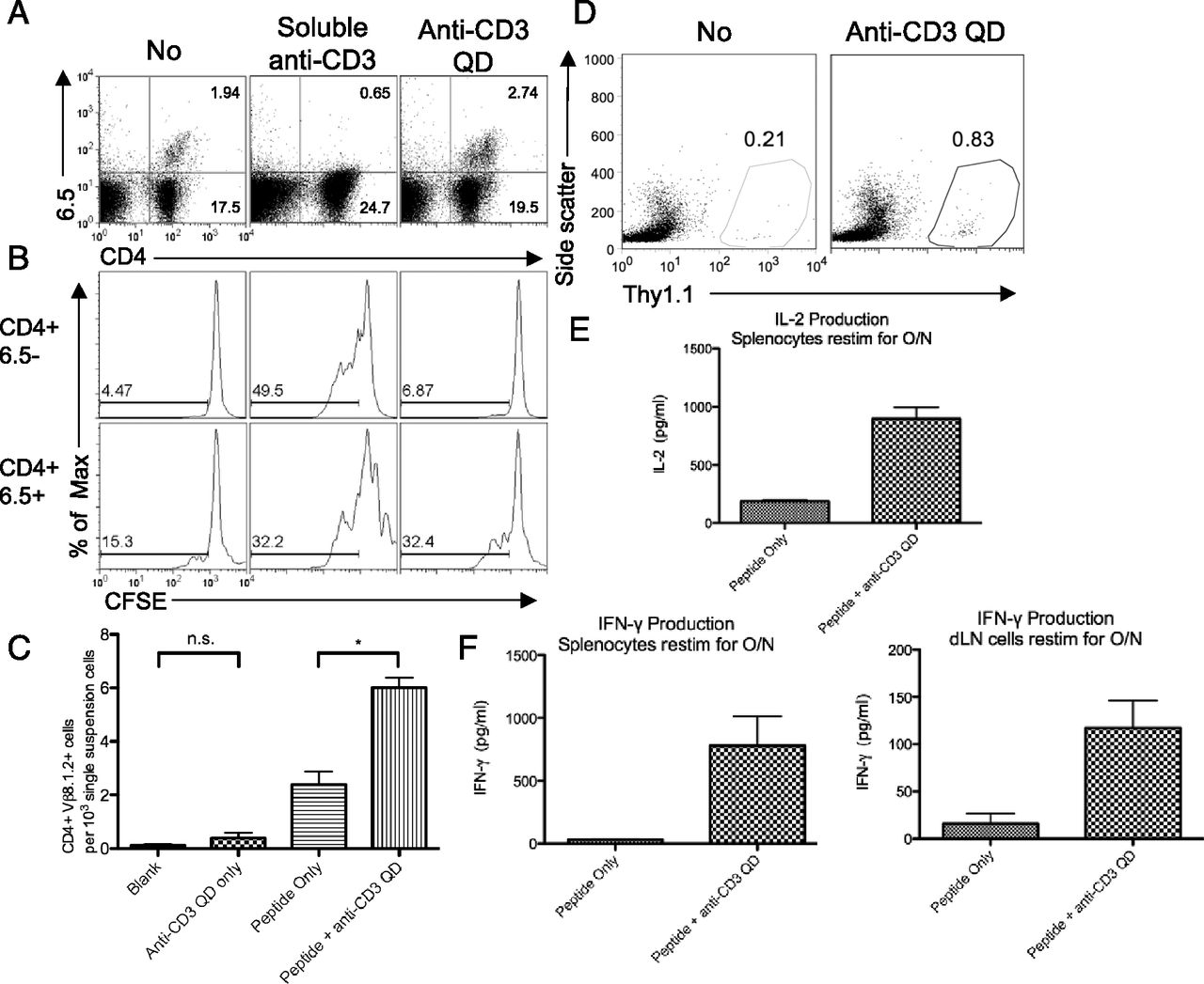 Selective Activation of Antigen-Experienced T Cells by