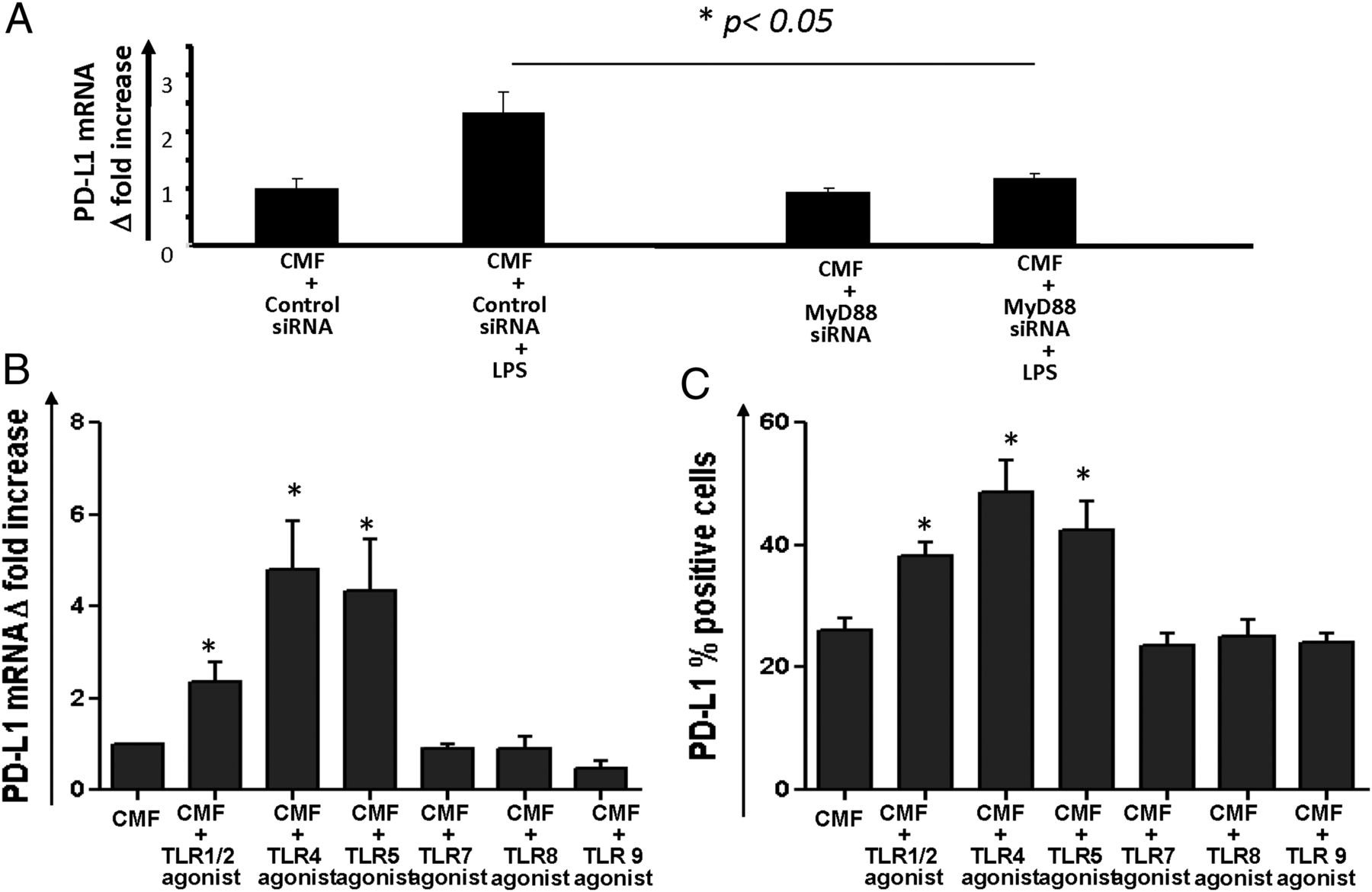 TLR4 Activation Enhances the PD-L1–Mediated Tolerogenic