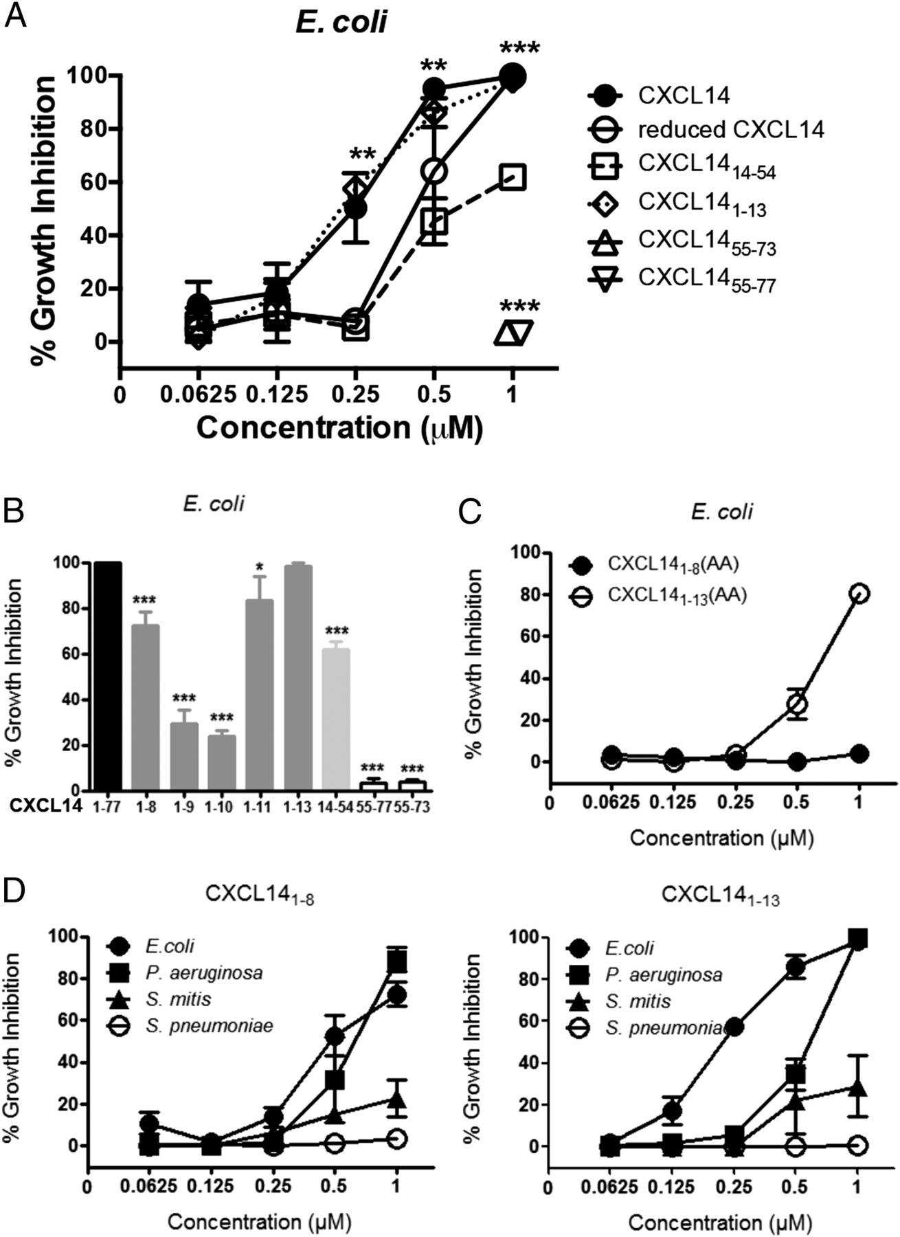Cxcl14 Displays Antimicrobial Activity Against Respiratory