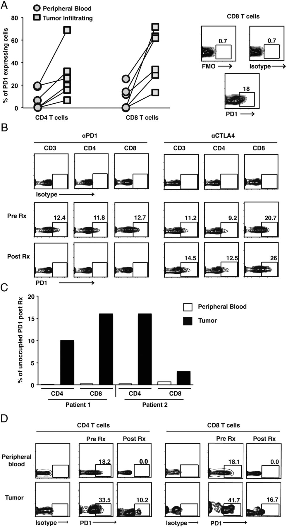 Combination Therapy with Anti–CTLA-4 and Anti–PD-1 Leads