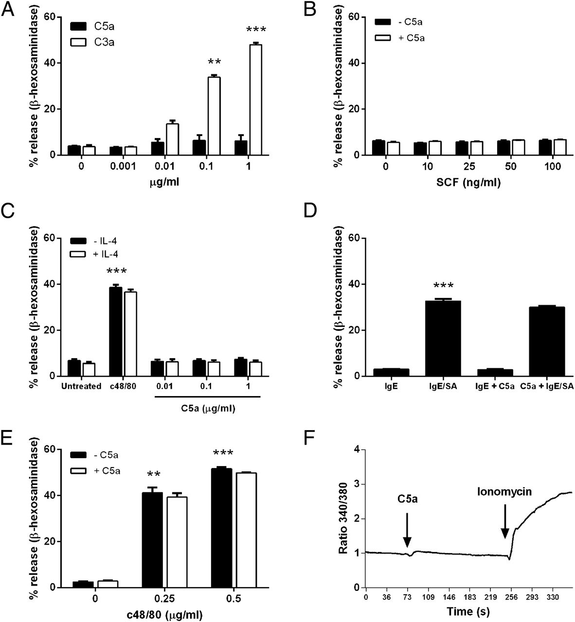 The Novel Receptor C5ar2 Is Required For C5a Mediated Human Mast Cell Adhesion Migration And