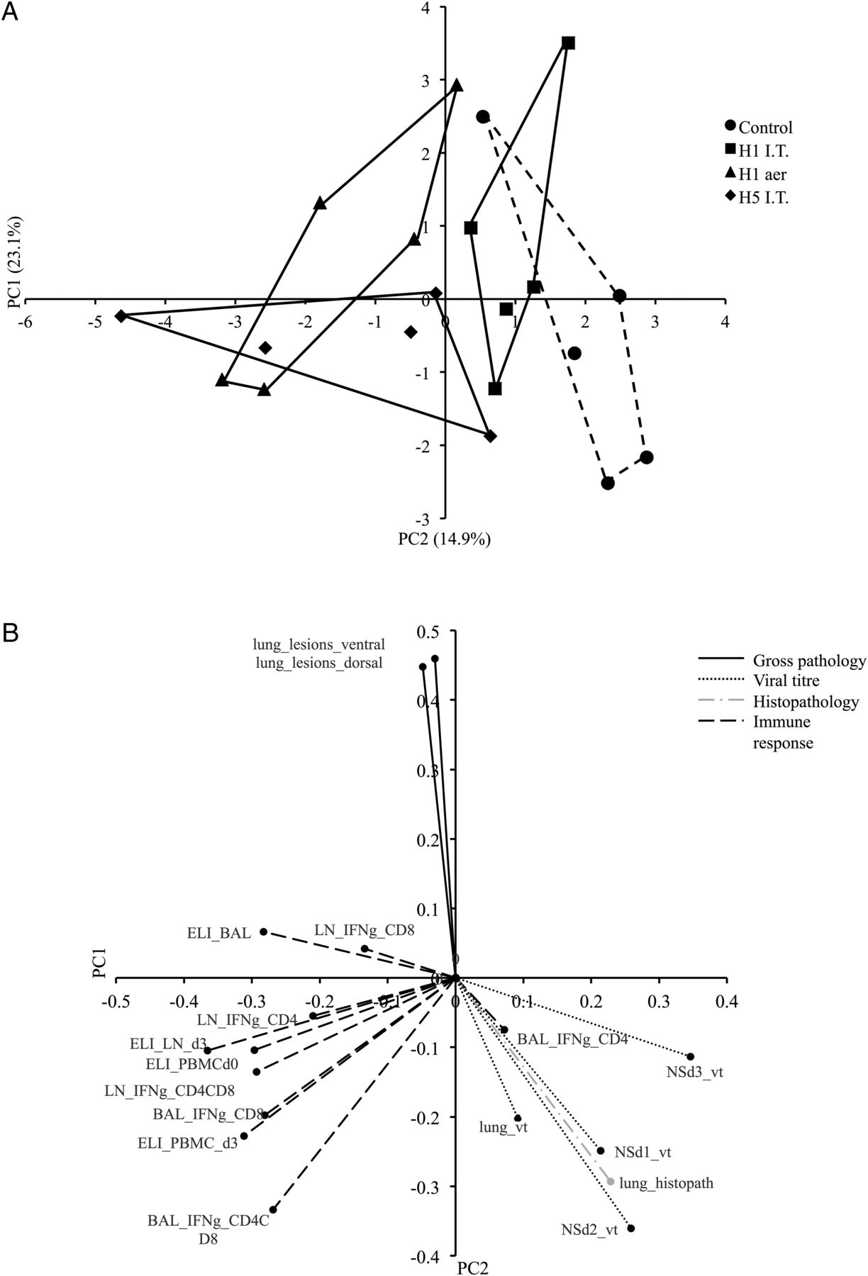 Aerosol Delivery Of A Candidate Universal Influenza