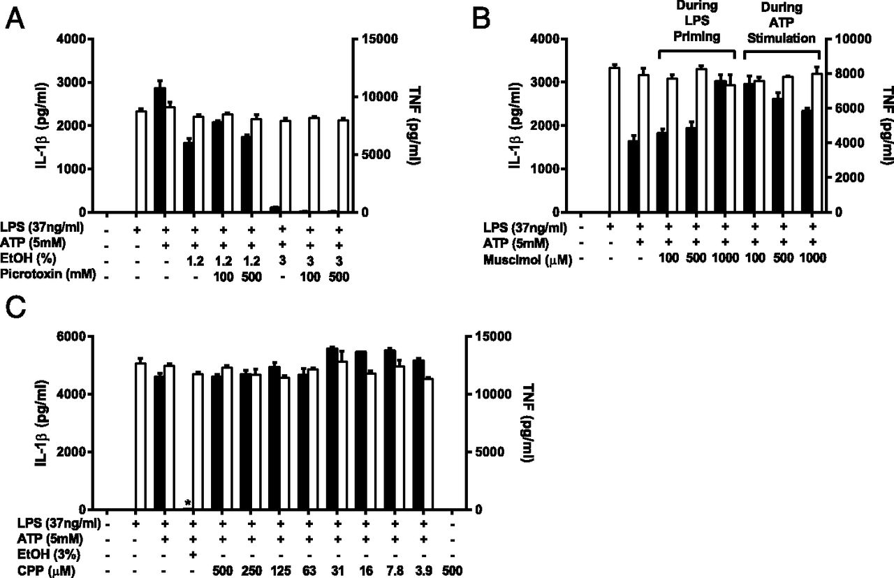 Ethanol And Other Short Chain Alcohols Inhibit Nlrp3 Inflammasome Activation Through Protein