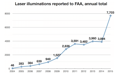 FAA_Annual_laser_illuminations_2015