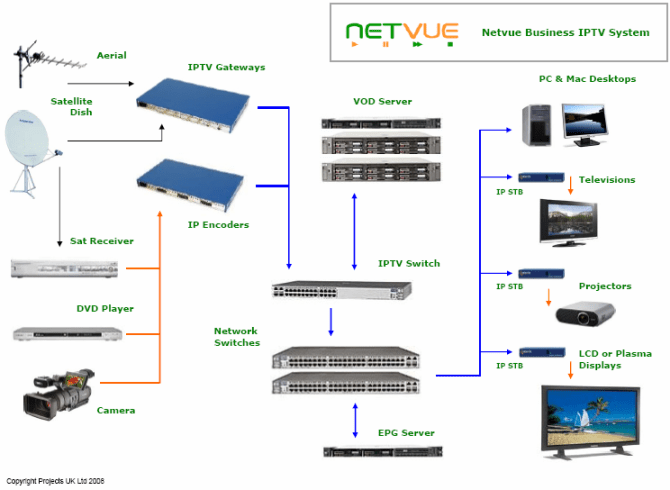 tv signal distribution system diagram cable tv wiring