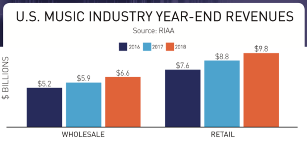 *Overall Revenue Chart from 2016-18*