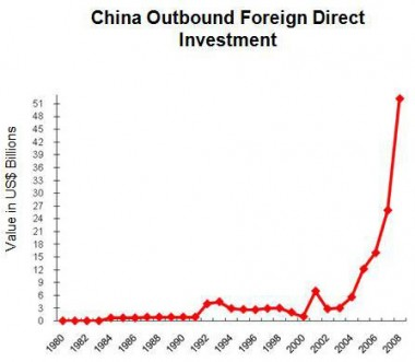 Peoples' Daily: China Outbound Investments to Eclipse