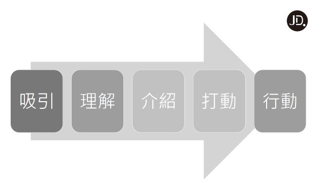 【說服技巧】掌握3原則5步驟,輕鬆說服別人!