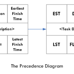 Schedule Network Diagram Project Management 1972 Chevelle Wiring | Jisc